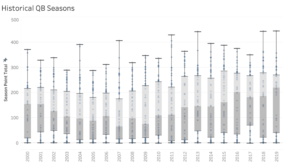 Top fantasy football quarterbacks by year