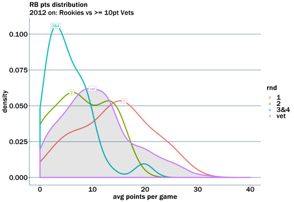 Recent fantasy rookie running back performance vs better veterans