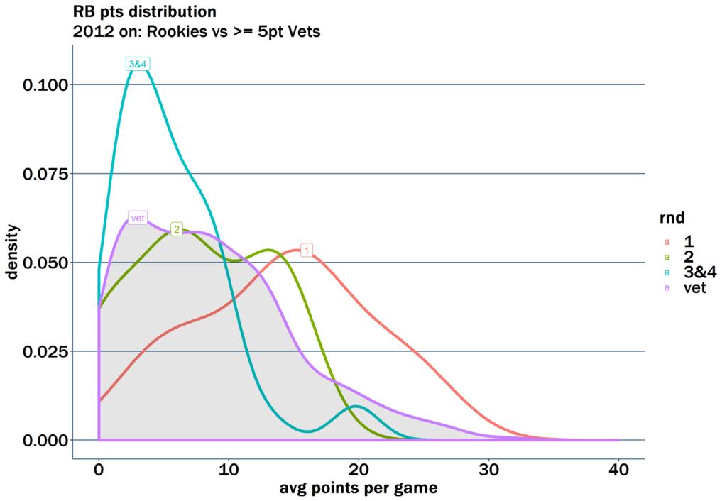 Recent fantasy rookie running back performance vs veterans